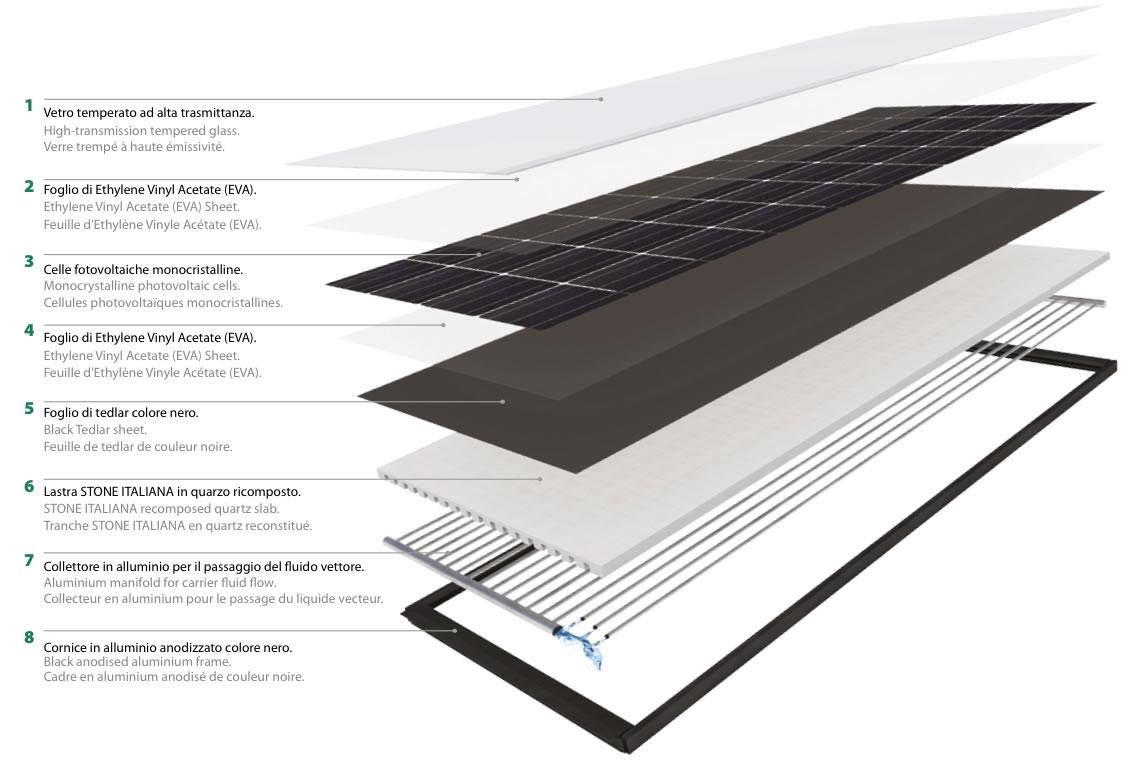 Pannello Solare A Liquido Refrigerante : Dual energy luxferov